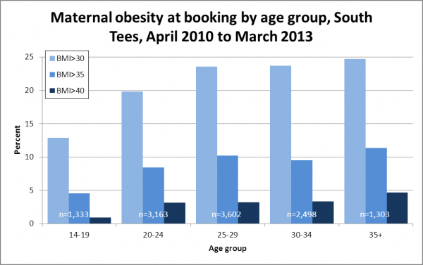 Maternal obesity by age, South Tees, 2010-2013