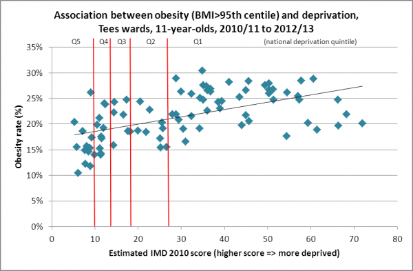 Obesity and deprivation, 11-year-olds, Tees wards, 2010/11 to 2012/13