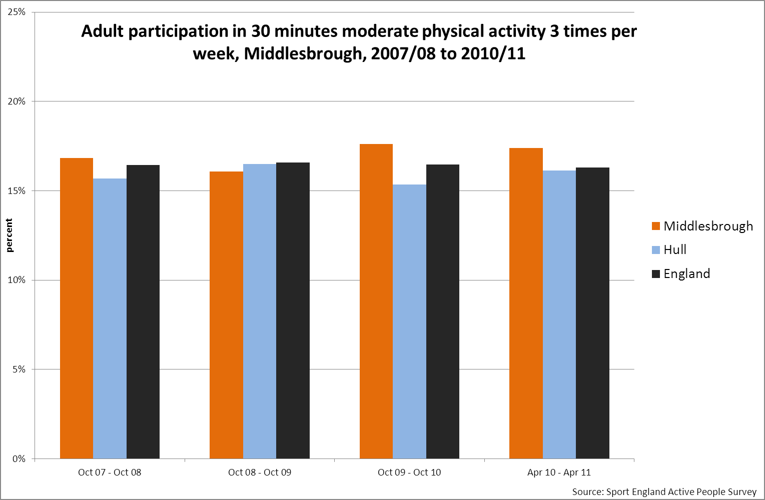 Adult participation in sport