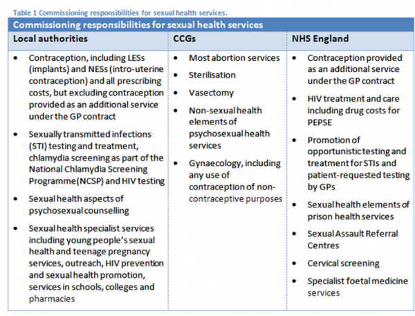 Sexual health organisations uk