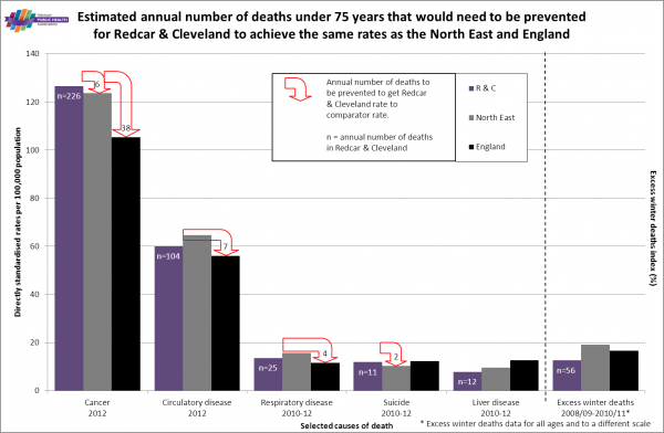 Redcar premature mortality rates and numbers