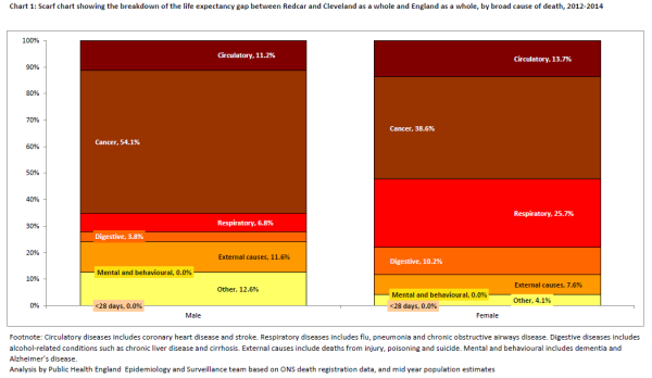R&C inequality gaps with England cause of death scarf chart 2012-14