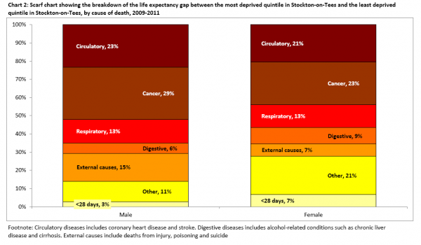 Stockton inequality gap causes of premature mortality scarf chart