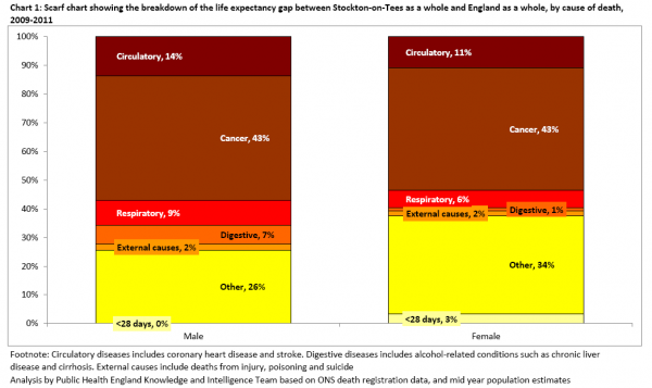 Stockton and England premature mortality gap scarf chart 2009-11