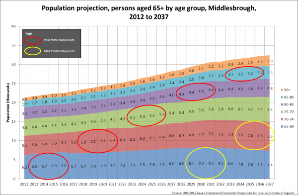 opulation projection, age 65+, Middlesbrough, 2012-2037