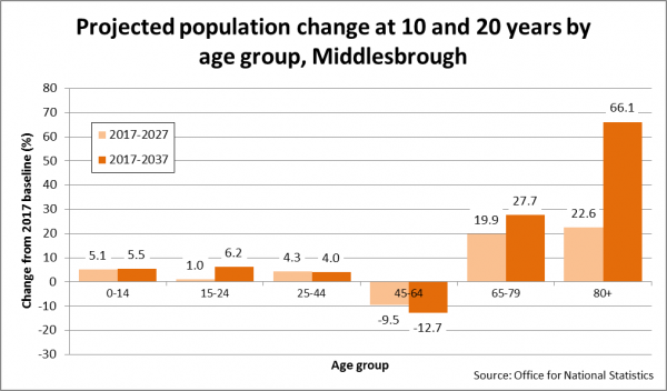 Middlesbrough Population projected change by age group