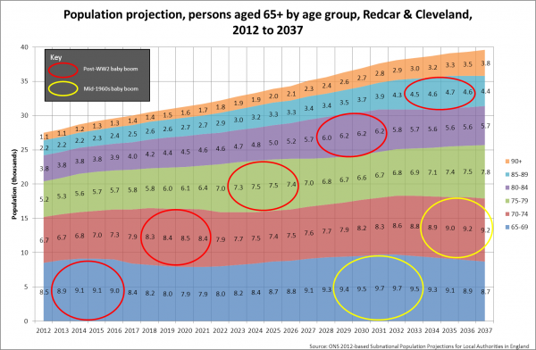 Population projection, aged 65+, Redcar & Cleveland, 2012 to 2037