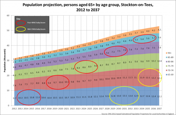 Population projection, aged 65+, Stockton, 2012 to 2037