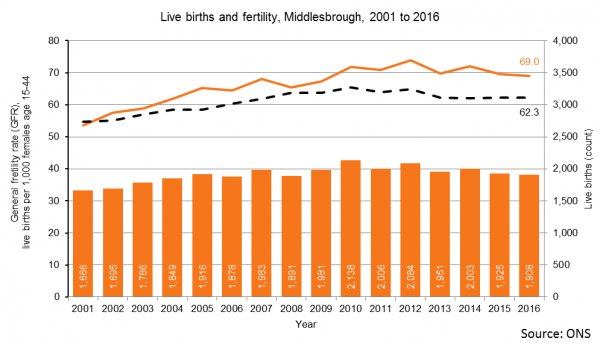 Liver births and GFR trend, Middlesbrough