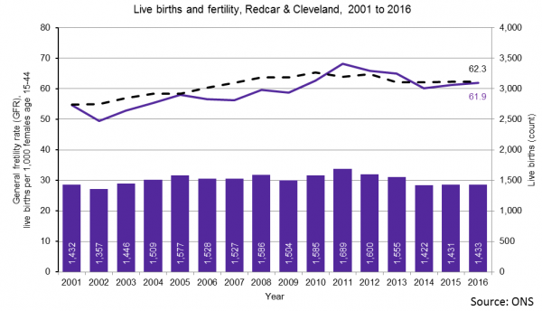 Live births and GFR trend, Redcar & Cleveland