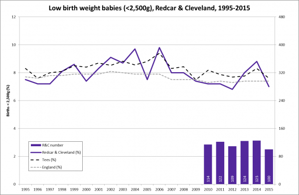 Low birth weight (all births) trend, Redcar & Cleveland