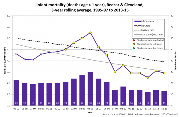 Infant mortality trend, Redcar & Cleveland