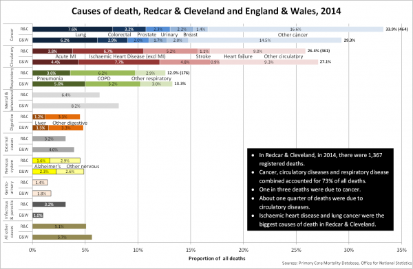 Underlying cause of death proportions, Redcar & Cleveland and England & Wales, 2014
