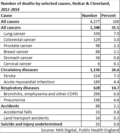 Redcar & Cleveland number of deaths table, 2012-14