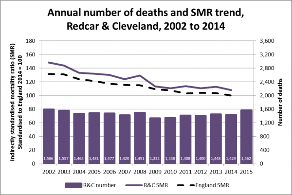 Annual number of deaths and SMR trend, Redcar & Cleveland