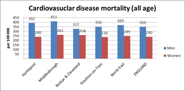 the development of the cardiovascular diseases leading to the myocardical infraction Cardiovascular cardiovascular disease, including heart disease and stroke, is a major global health concern and the leading cause of death and disability worldwide or heart attack (myocardial infarction) cardiovascular overview.
