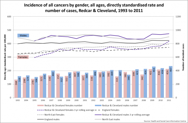 All cancer incidence by gender, R&C, 1993-2011