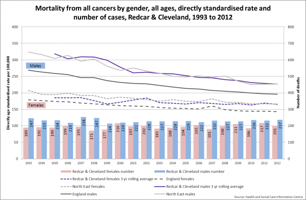 Redcar cancer mortality trend by gender, 1993-2012