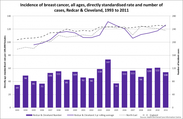 Redcar breast cancer incidence trend