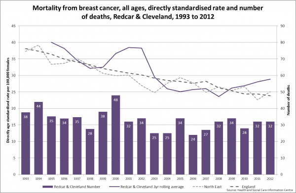 Redcar breast cancer mortality trend