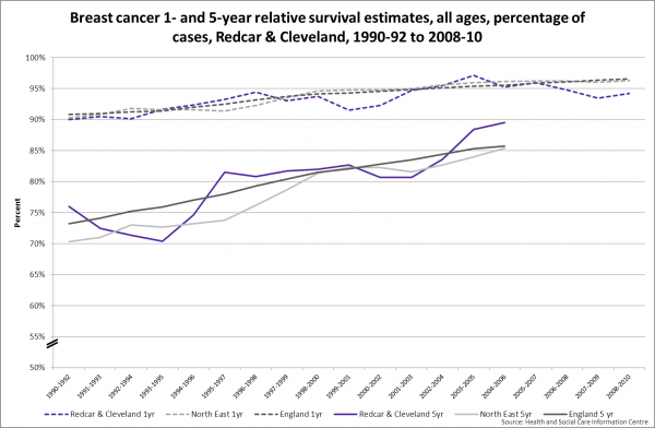 Breast cancer survival at 1 and 5 years, Redcar & Cleveland, 1990-2010