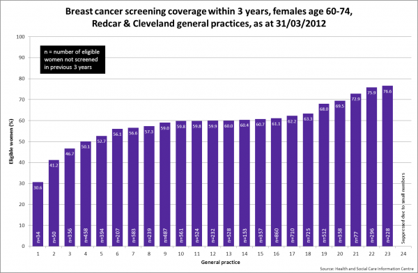 Redcar breast cancer screening by general practice, 2012