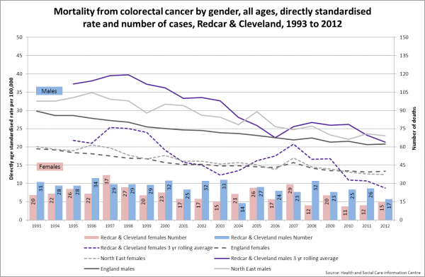 Redcar bowel cancer mortality trend by gender, 1993-2012