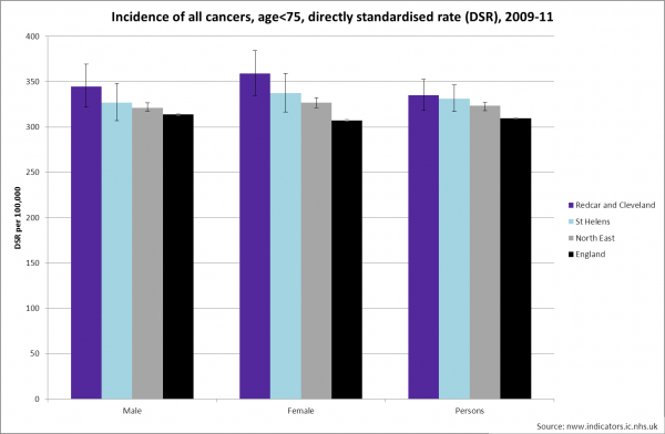 Redcar incidence all cancer age<75 by gender benchmark, 2009-11