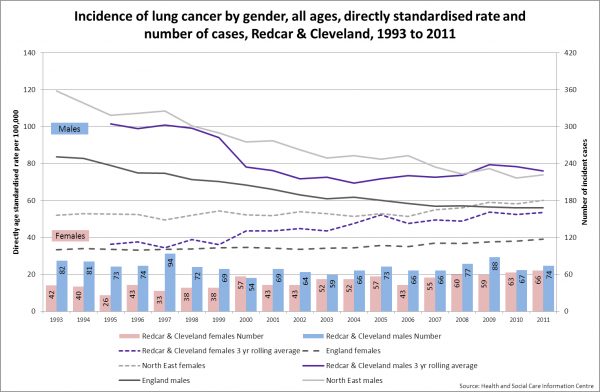 Redcar lung cancer incidence by gender