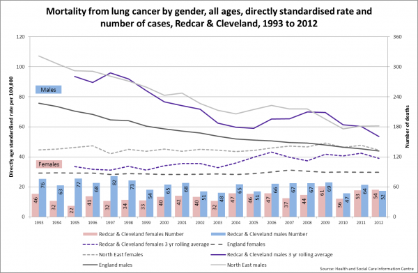 Redcar lung cancer mortality trend by gender