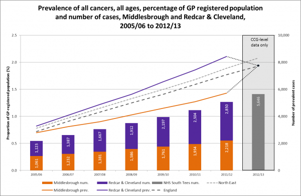 Cancer prevalence, South Tees, 2005/6 to 2012/13
