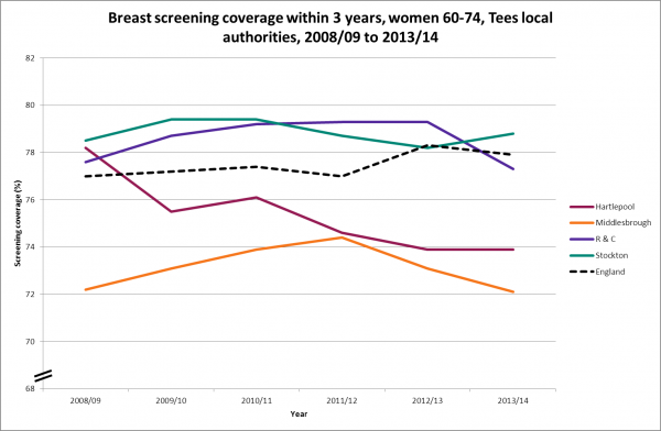 Tees breast screening trend, 2008/09 to 2013/14