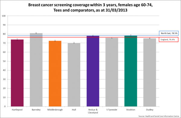 Tees breast cancer screening benchmark 2013