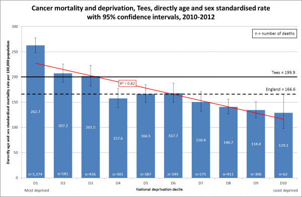 Cancer mortality and deprivation, Tees, 2010-12