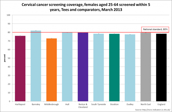 Tees cervical cancer screening benchamrk, 2013