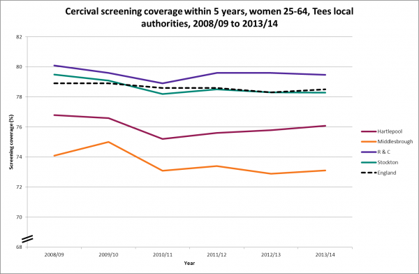 Tees cervical screening coverage, 2008/9 to 2013/14