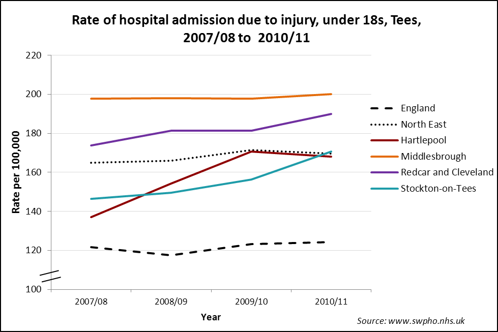 Tees under 18 hospital admissions due to injury 2007/8 to 2010/11