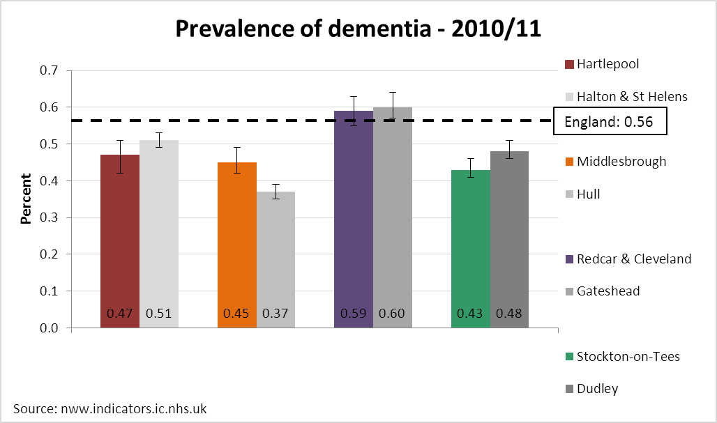 Dementia prevalence, Tees, 2010/11