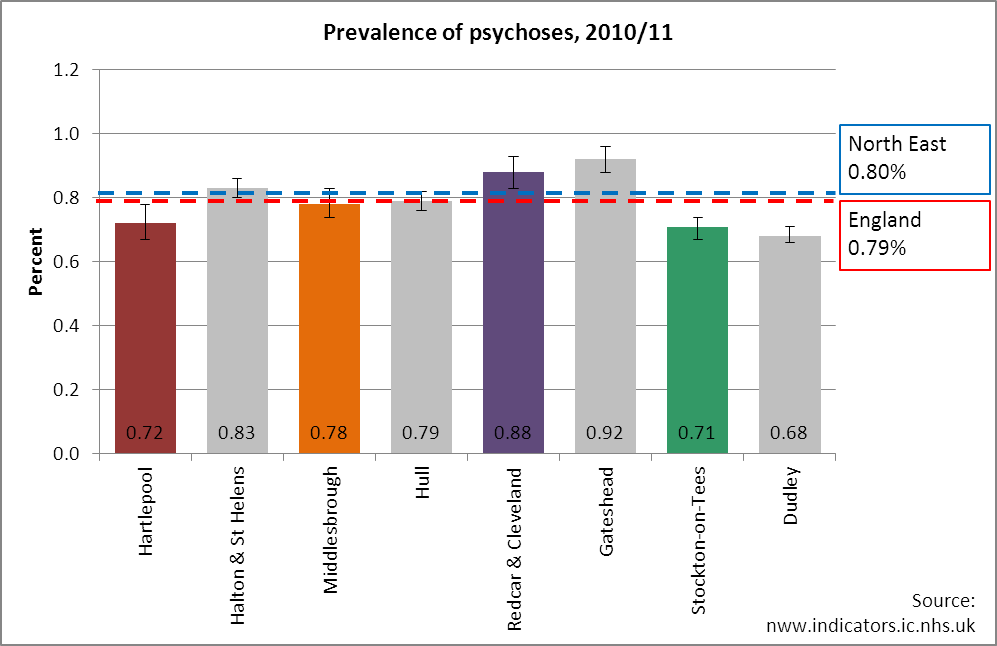 Prevalenc of psychoses, Tees, 2010/11