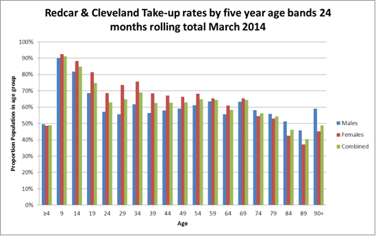 Dental registration by age and sex, Redcar & Cleveland, 2014