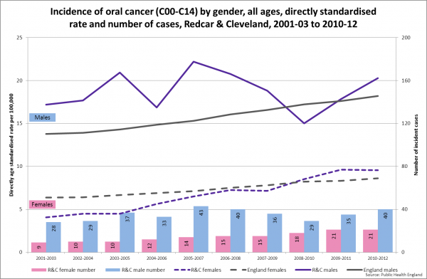 Oral cancer incidence, Redcar & Cleveland, 2001-03 to 2010-12