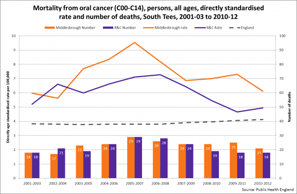 Oral cancer mortality, Middlebrough and Redcar & Cleveland, 2001-03 to 2010-12
