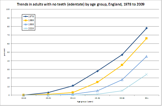Changes in adults with no teeth, England, 1978-2009
