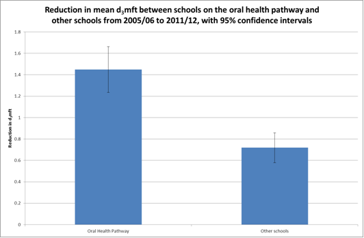 difference in dmft reduction between tooth brushing programme schools and other schools, Teesside, 2005/6 to 2011/12