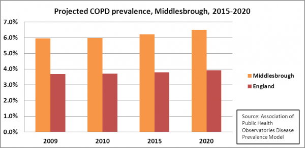 Middlesbrough projected COPD prevalence