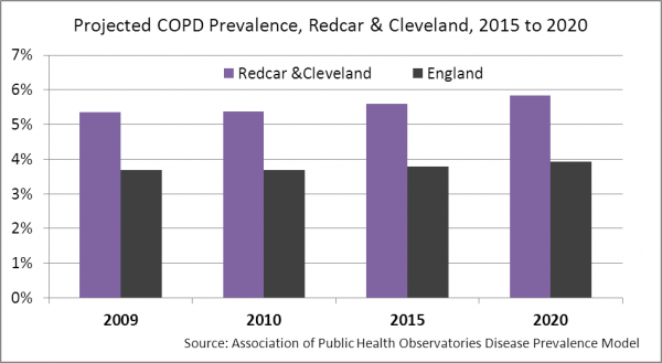 Redcar & Cleveland COPD projected prevalence