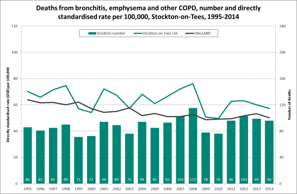 COPD mortality trend, Stockton, 1995-2014