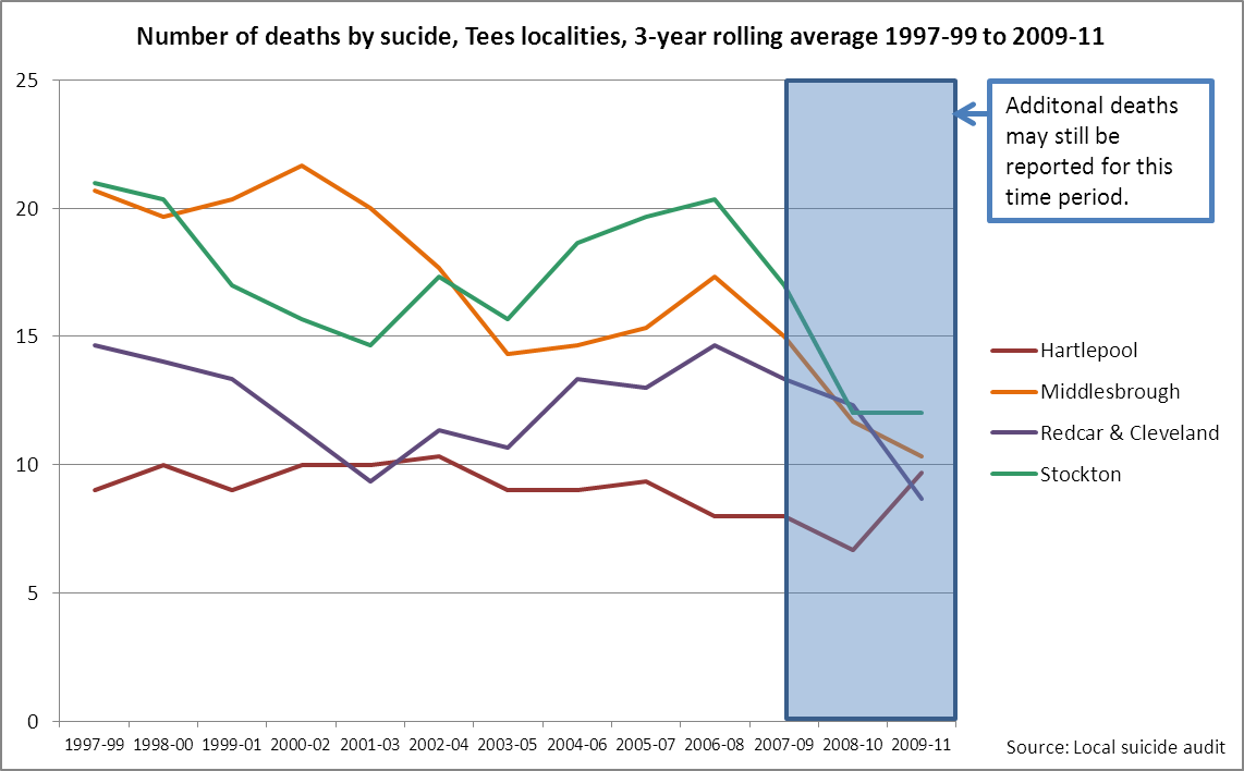 Tees suicide audit trend in number of deaths