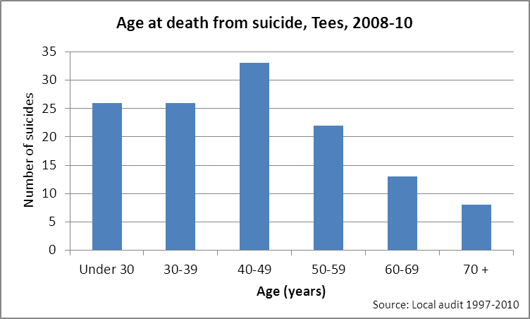 Tees suicide audit - age group