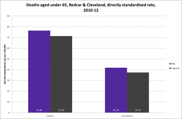 Deaths under 65 from cancer and CVD, Redcar & Cleveland, 2010-12